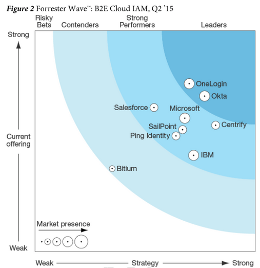 OneLogin 2015 Forrester Wave Cloud IAM