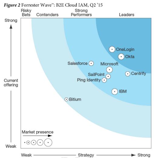 OneLogin 2015 Forrester Wave Cloud IAM